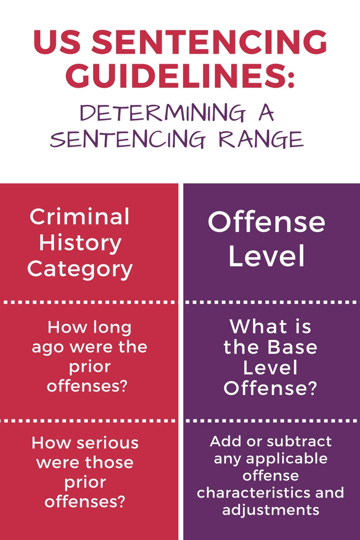 SC Federal Sentencing Guidelines